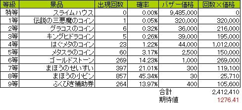 福引確率20141011