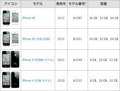 iPhone44S
