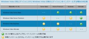 Windows Vista間でのアップグレードインストール対応表