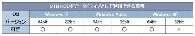 3TB HDDをデータドライブとして使用できるWindows