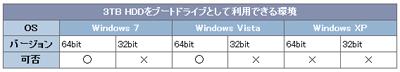 3TB HDDをブートドライブとして使用できるWindows