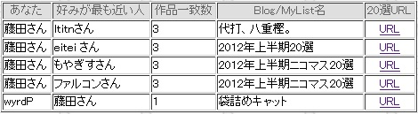 2012年上半期似た者同士検索