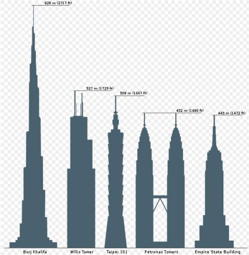 主要な超高層ビルの比較(2010)