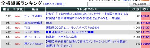 2ch勢いランキング-225944
