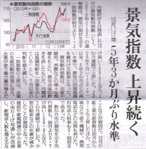 景気回復指数
