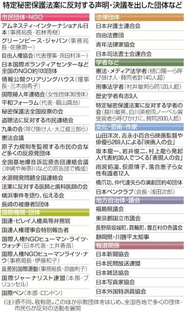 東京新聞 秘密法反対団体一覧