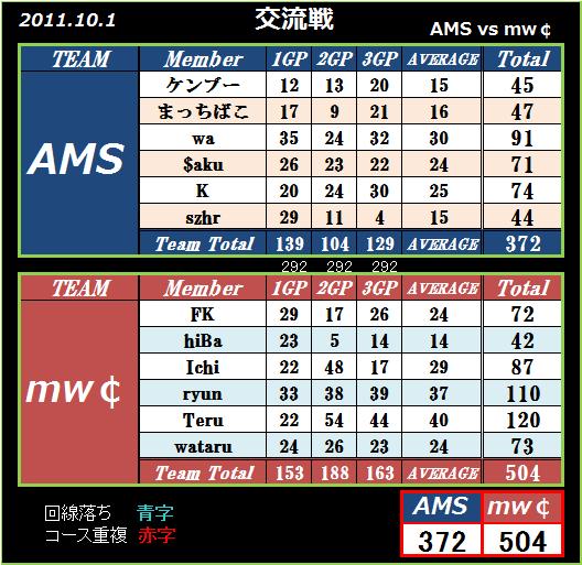 2011 10.1 AMS vs mw¢