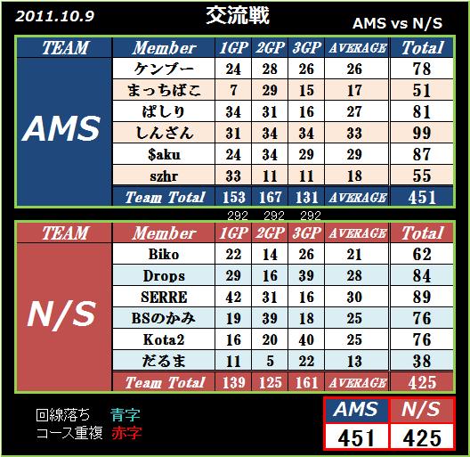2011 10.9 AMS vs N S