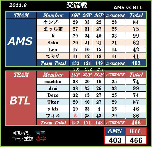AMS vs BTL