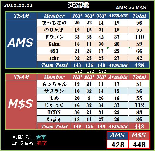 2011 11.11 AMS vs M$S