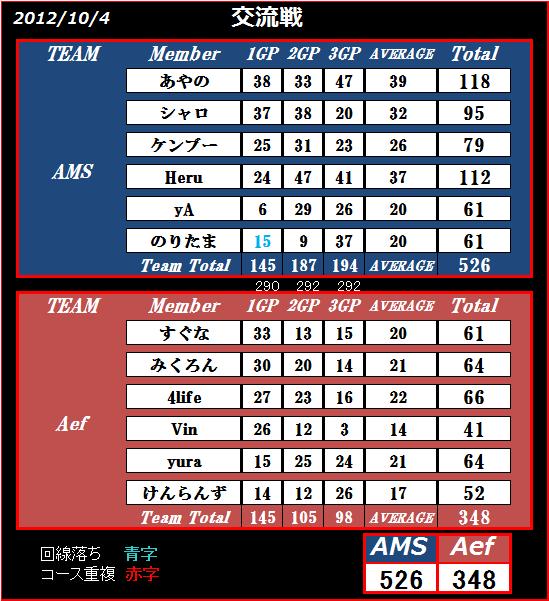 vs Aef