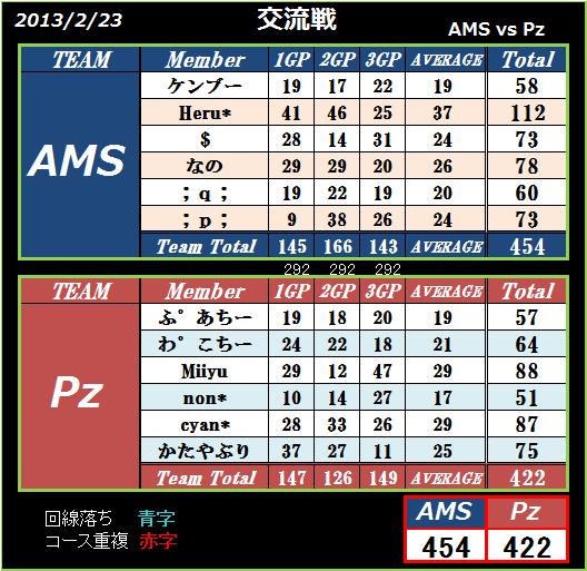 AMS vs Pz