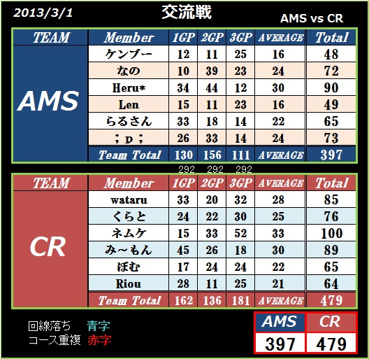 AMS vs CR
