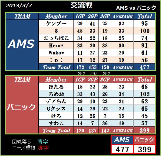 AMS vs パニック