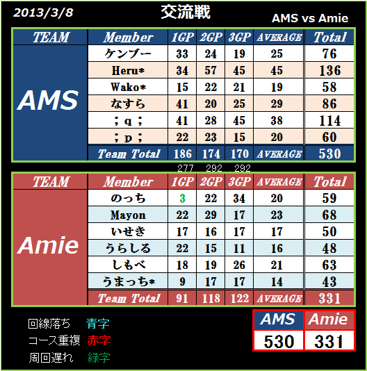 AMS vs Amie