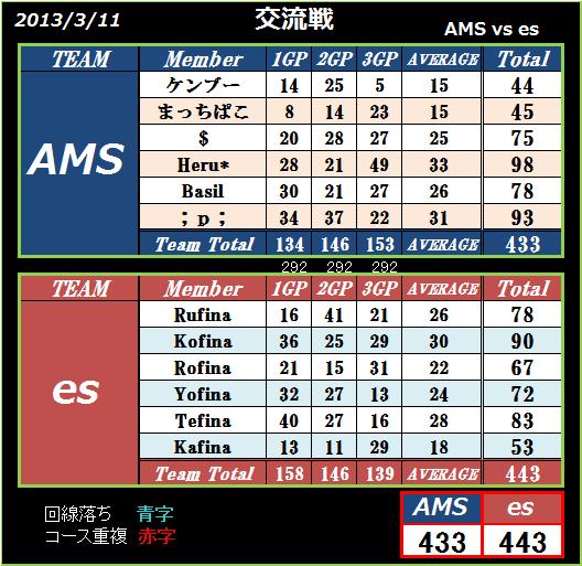 AMS vs es
