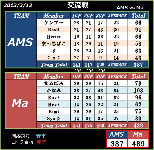 AMS vs Ma