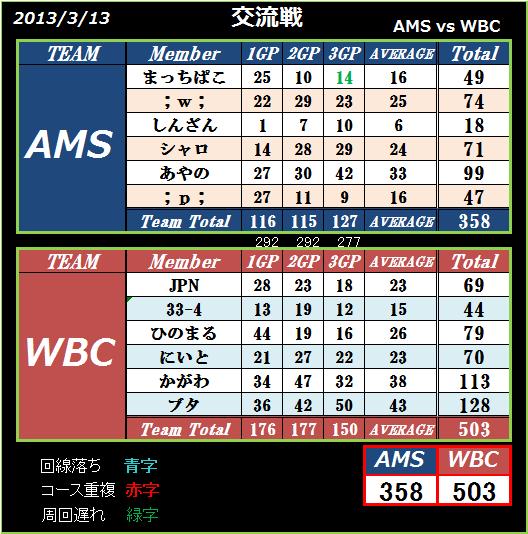 AMS vs WBC