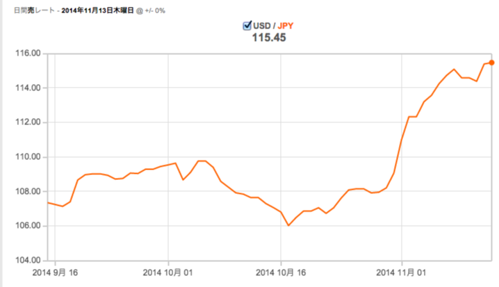 USD-JPY_141113.png