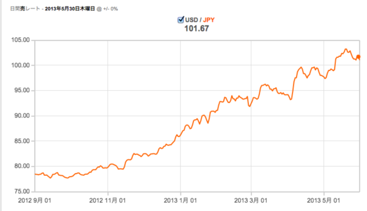 USD-JPY_20130530.png