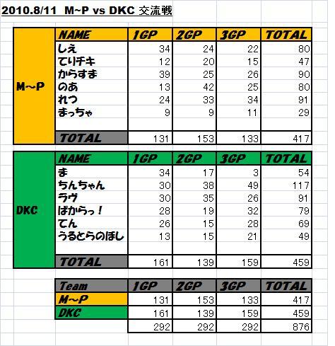 2010-8-11-M~P vs DKC