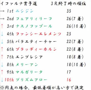イファルナ賞予選暫定順位