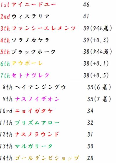 チャレンジリーグ順位表