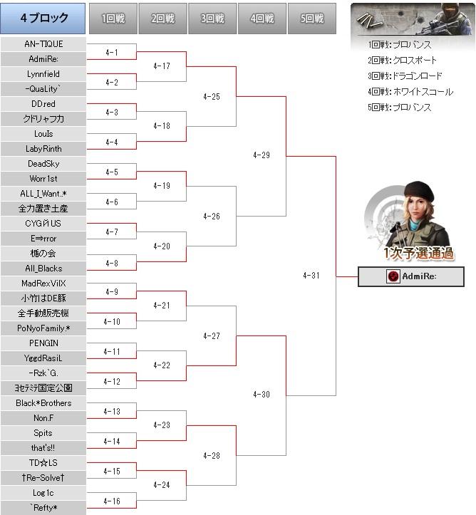 omt4 トーナメント