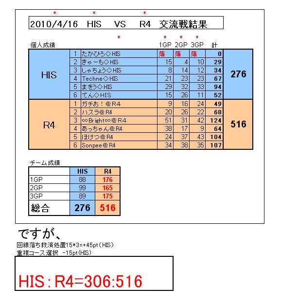 HISvsR4交流戦結果