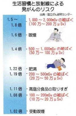 放射線のリスク
