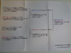 久留米822×523系統図