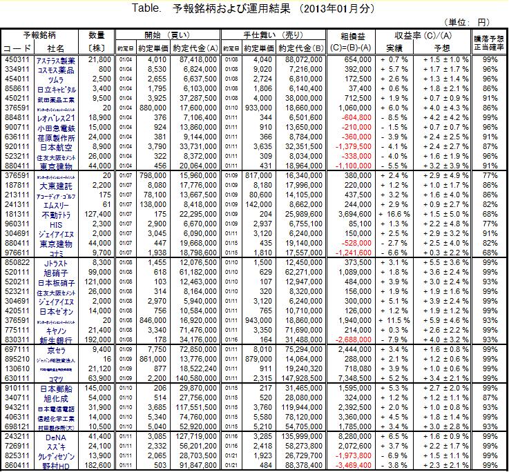 シストレ 月間成績201301
