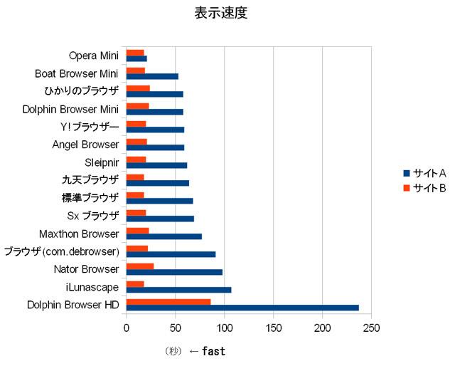 アンドロイド ブラウザ スピード 比較 ランキング