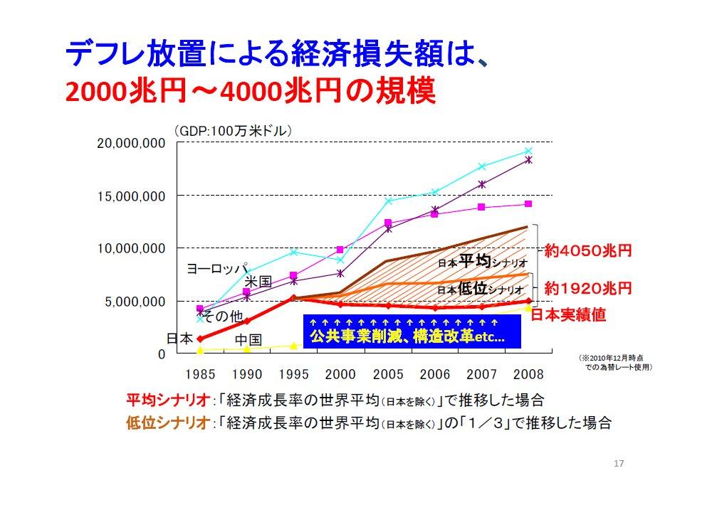 20120222藤井聡_資料17