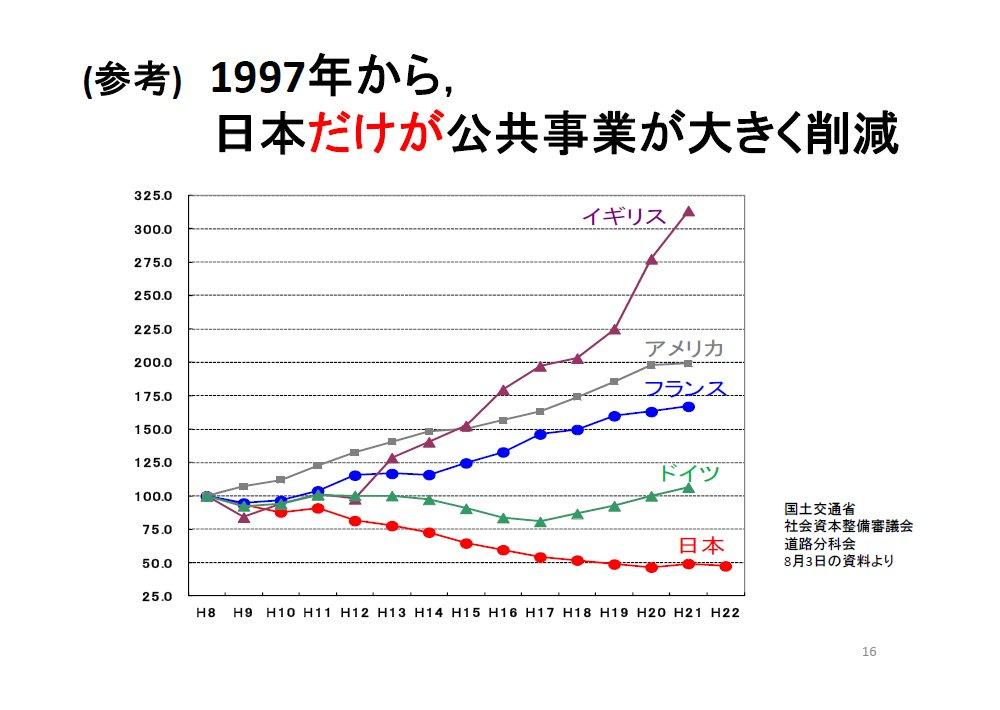 20120222藤井聡_資料16