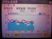 20111120_11月の室温変化