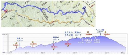 奥武蔵グリーンライン高低図