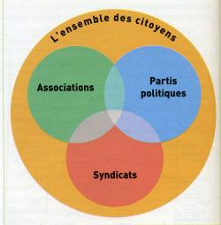 市民の組織化