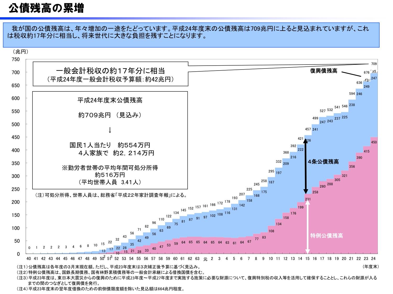 3-2公債残高の累増