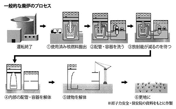 廃炉のイメージ