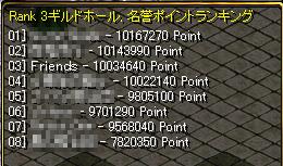 10.03.05P戦順位