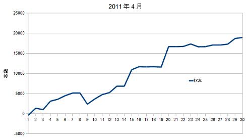 2011年4月グラフ
