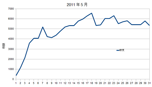 2011年5月グラフ