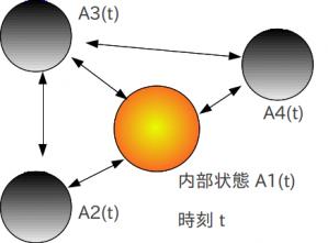 セルオートマトン模式図