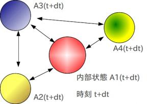 セルオートマトン模式図2
