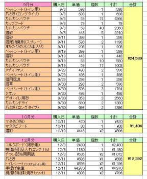 H2309-12収支報告