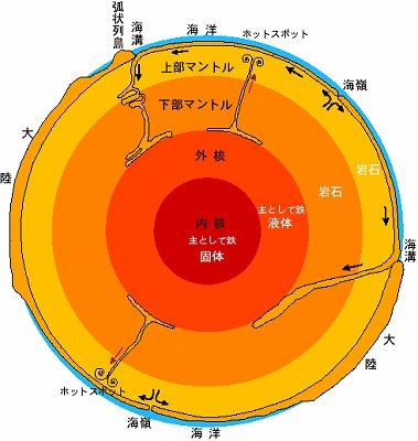 地球 断面図