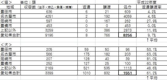 愛知県現状1