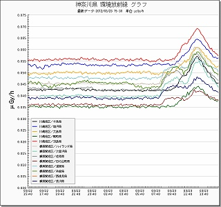 graph神奈川2012年3月23日