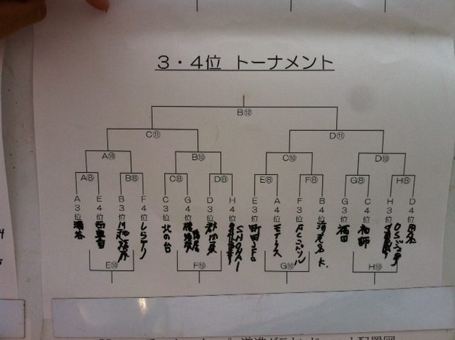 GP3・4位トーナメント表